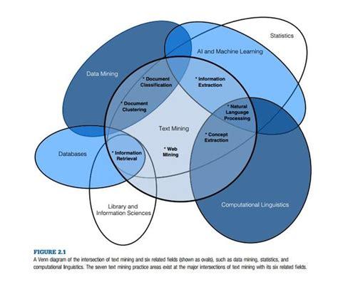 venn diagram statistics the world s catalog of ideas