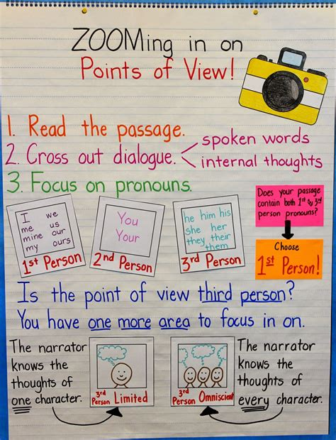 picture books that teach point of view elementary snapshots teaching points of view
