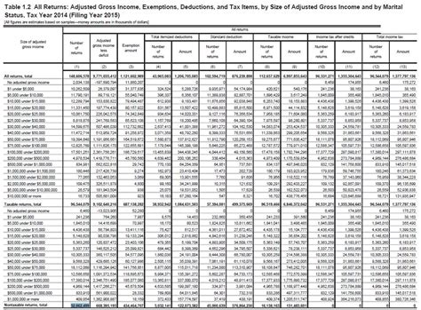 Irs Gov Tax Tables despite record collections 52 062 499 filers paid no income taxes in 2014 in total taxpayers
