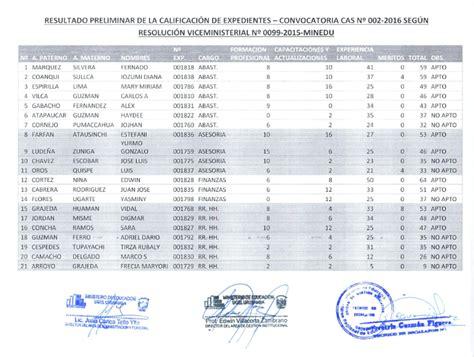 resultados de la convocatoria cas de la ugel ugel urubamba resultado preliminar de la