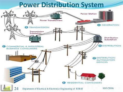 Live Line Operation And Maintenance Of Power Distribution Networks presentation on power distribution operation and maintenance in comi