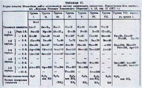 tavola periodica degli elementi di mendeleev tavola periodica di mendeleev