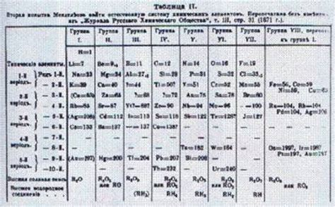 mendeleev tavola periodica tavola periodica di mendeleev