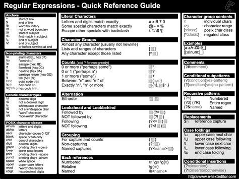 test regex testing regular regex cheatsheet expression coding