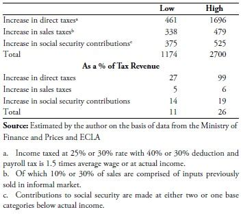 self employment tax code section economic impact of new employment tax and financial