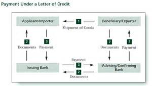 Letter Of Credit Procedure Business Process Functional Flow Erp Joe