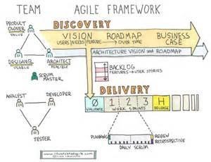 124 best project management and agile project management
