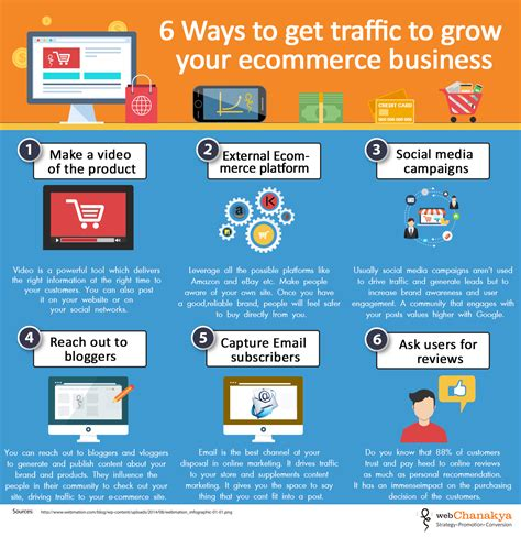 6 ways to get your infograhic 6 ways to get traffic to grow your ecommerce