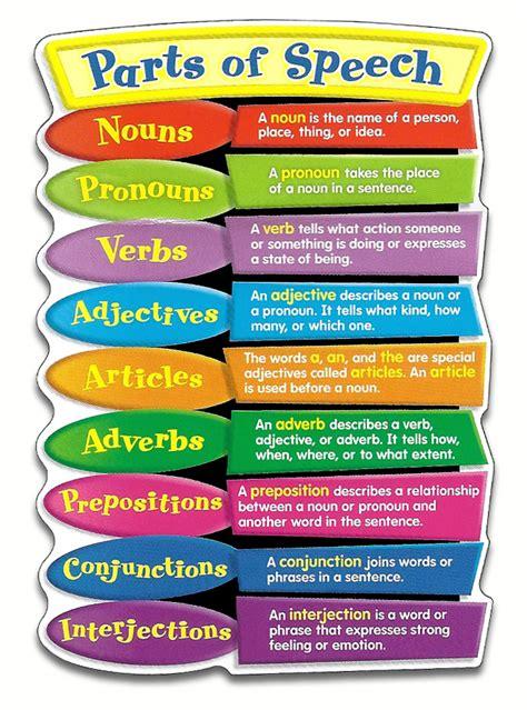 The Speech the eight parts of speech 4l