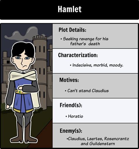 hamlet plot themes hamlet character map make connections and analyze the