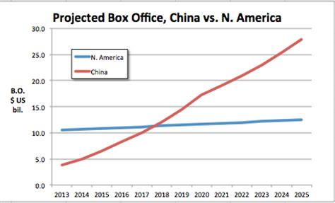 china film market the increasingly astonishing rise of china s film business