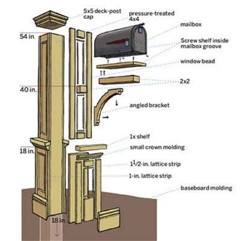 mailbox woodworking plans mailbox post plans pdf woodworking