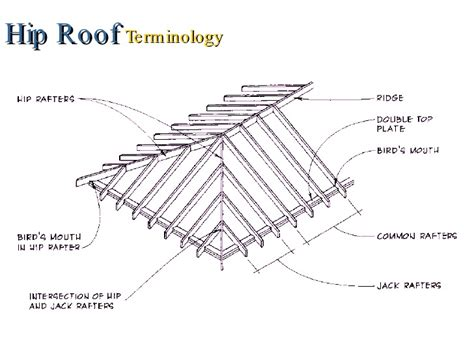 Hip Roof Construction Details Roof Framing