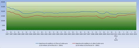 italia tassi usura tassi usura per i principali tipi di finanziamento