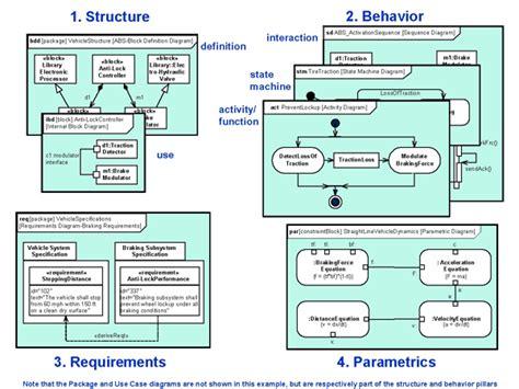 sysml diagrams opiniones de sysml