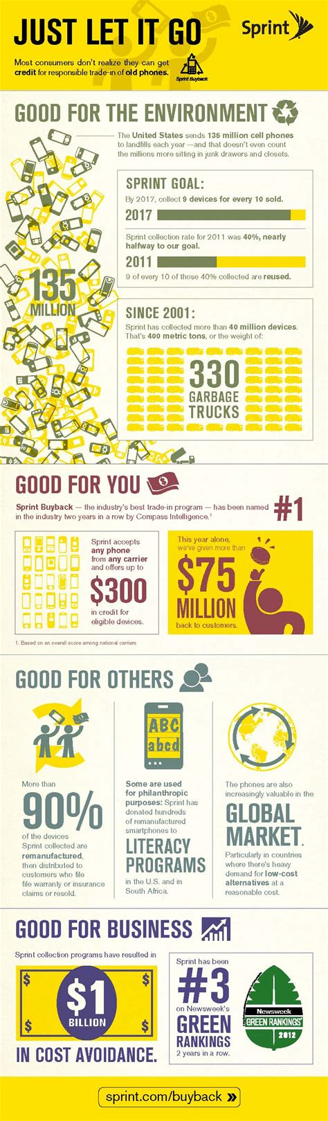 mobile phone recycling infographic the impact of cell phone recycling via