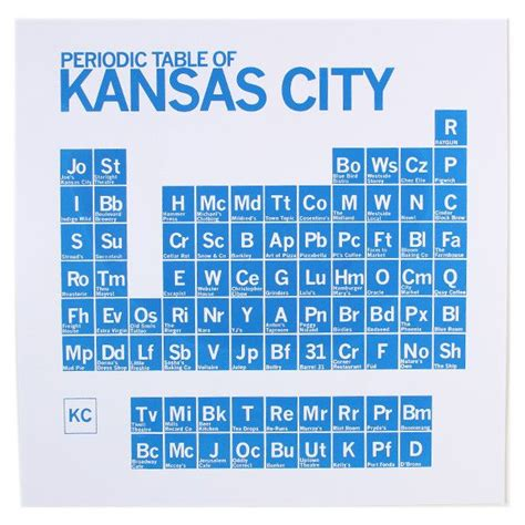 periodic kansas city poster restaurant poster and