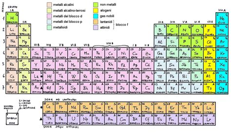 storia della tavola periodica tavola periodica degli elementi