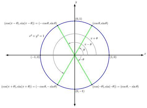 trigonometry cast diagram trigonometry cast method for finding value of theta