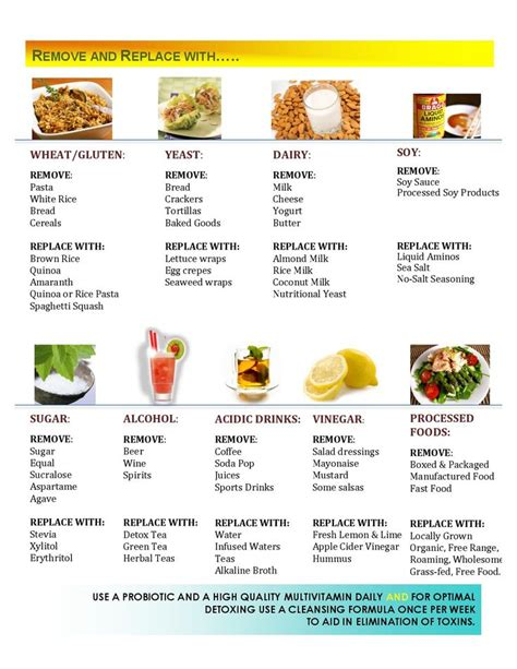 A 28 Day Detox Diet Plan By Anthony by A Day Of Healthy Exle Sheet Clean