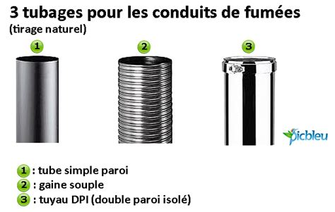 Conduit De Cheminee Fr by R 233 Glementation Des Conduits De Chemin 233 E Dtu 24 1