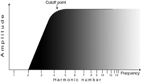high pass filter eq cut frequency high pass filter images