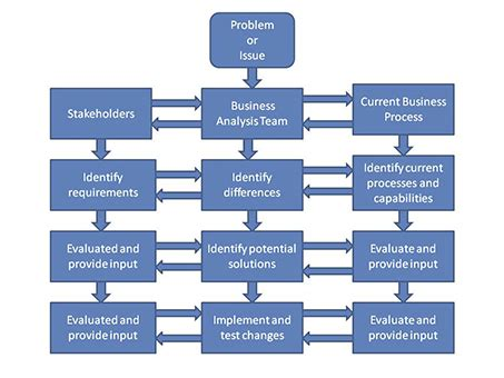 what is business analysis process methods exle lesson transcript study