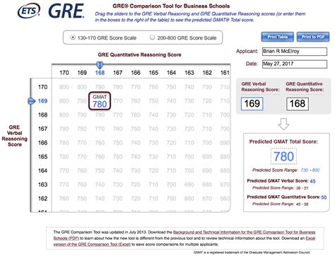 Ets Mba Test Scores by Use The Gre Comparison Tool For B Schools To Compare Gre