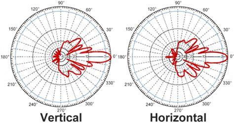 Diskon L Hyperlink Hg2415u Pro Antena Omni 15dbi 2 4ghz antenna patch panel 5 1 5 8ghertz 23dbi hyperlink lintas