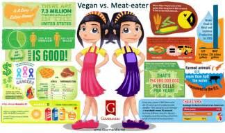 vegan vs eater visual ly