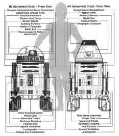 r3 series astromech droid wookieepedia star wars wiki