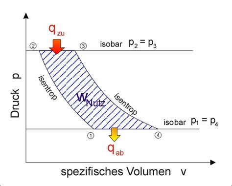 V2 Motorr Der Bersicht by Datei Joule Prozess P V V2 Jpg Wikipedia