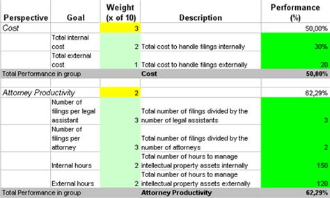 Add Intellectual Property Metrics To Your Business Scorecard Property Management Kpi Template