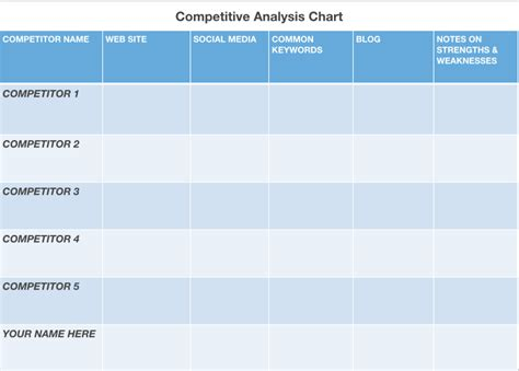 sle competitive analysis competitors analysis template teacheng us