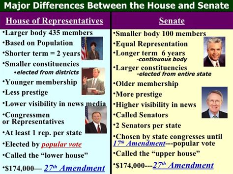 difference between house of representatives and senate congress chapter 11