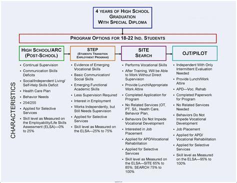five year career development plan template template career planning template