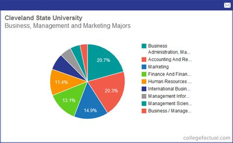 Https Www Csuohio Edu Business Academics Or Part Time Mba by Info On Business Management Marketing At Cleveland