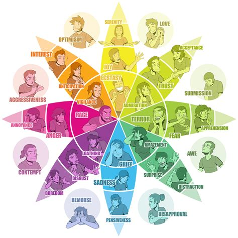 colors of emotions 10 best images of emotional wheel diagram emotion color