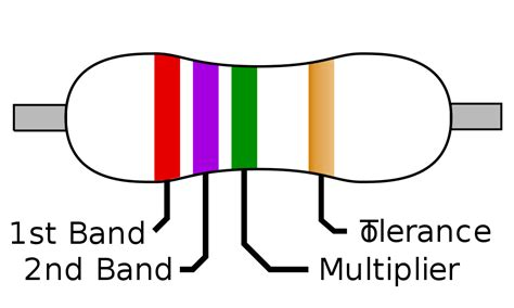 resistor code 4 band file 4 band resistor svg wikimedia commons