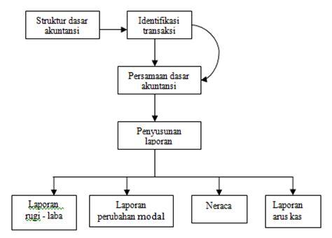makalah dasar dasar pengorganisasian desain dan struktur organisasi makalah dasar dasar akuntansi all in here