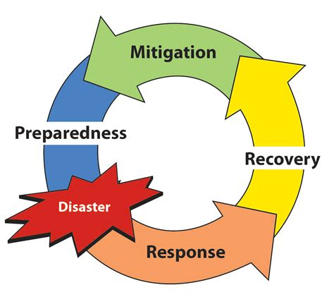 master your disaster your readiness response and recovery prep guide community edition volume 2 books epa s all hazards boot c