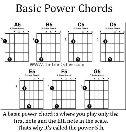 Easy Power Chord Songs To Play On Guitar