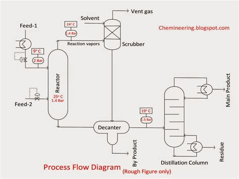 process drawing chemineering types of chemical engineering drawings bfd