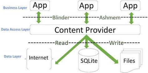content provider selected short android content providers