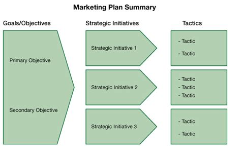 a marketing plan for turbulent times