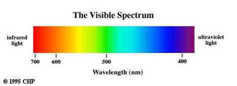 Visible Light Definition by Definition Of Electromagnetic Spectrum Chemistry Dictionary