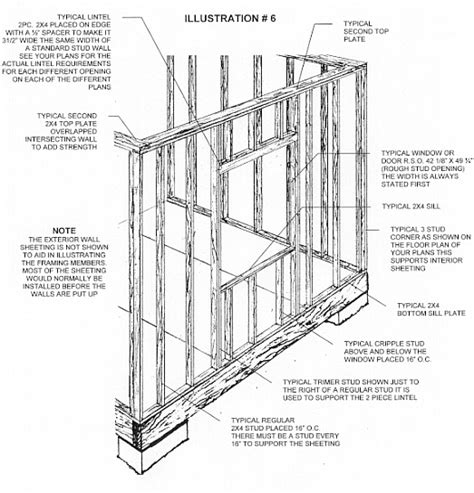 about roof framing