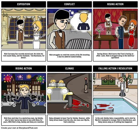 themes in hamlet and great gatsby the great gatsby plot diagram make a picturesque plot