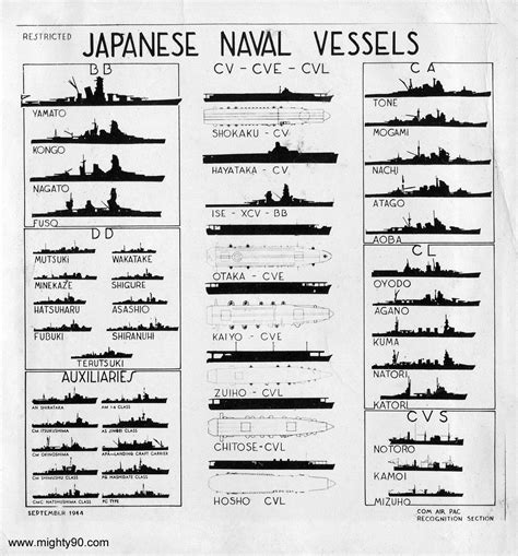 ship identification silhouette recognition chart of japanese surface vessels