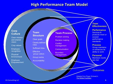high performing team facilitation move as one creating high performance teams final